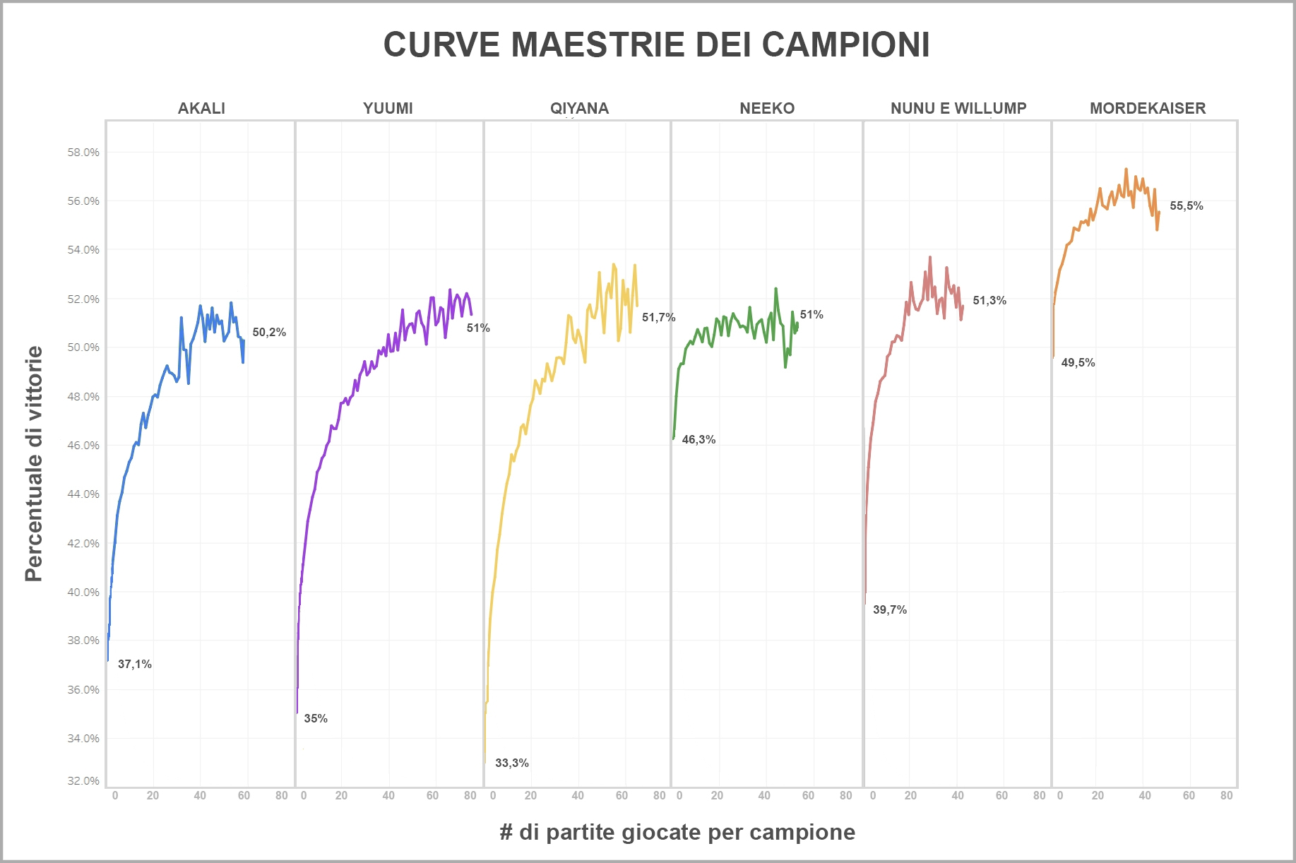 Ask_Riot_Mastery_Curves_For_Loc-ita.jpg