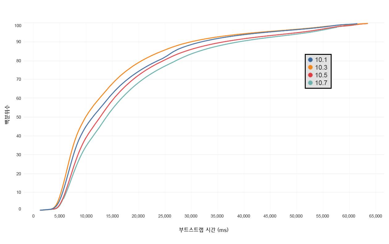 ClientCleanup_Charts_2_kr.png