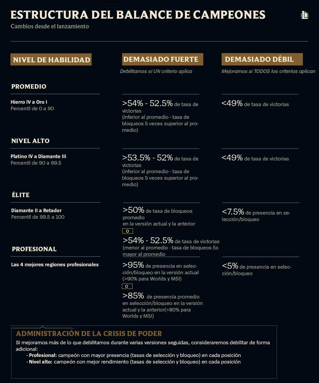 Estructura del Balance de Campeones