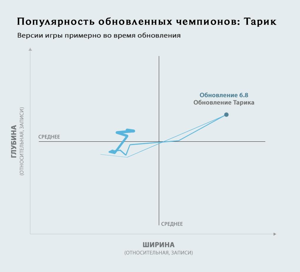 2_graph-updatedchamps_RU_Taric_nzi0idaorfay73ydbdo1.jpg