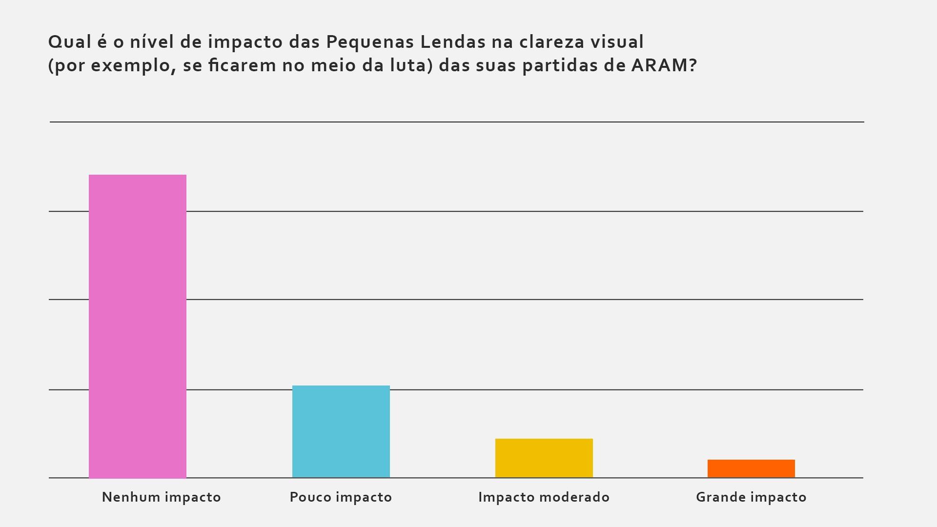 Visual_Clarity_Graph_por-BR.jpg