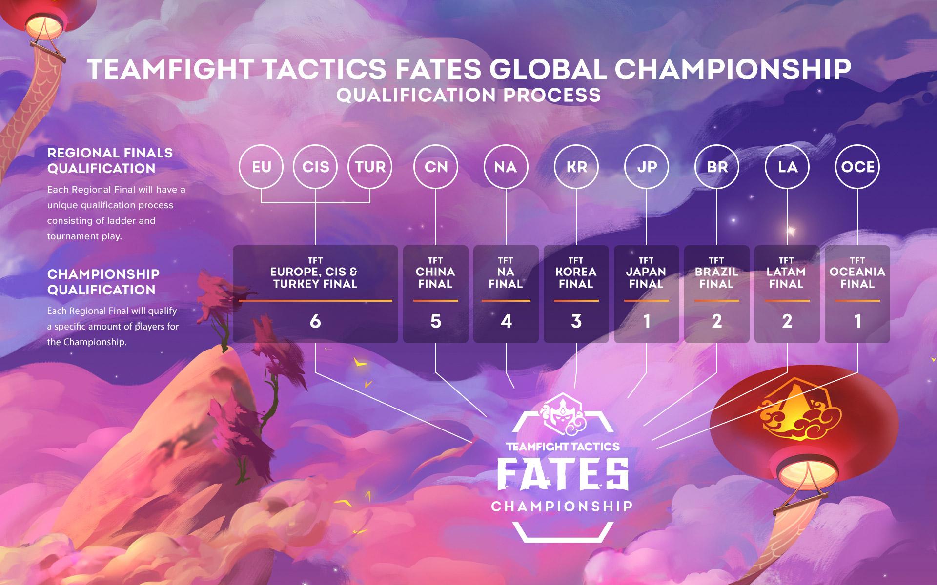 2-10-20-tft-fates-championship-TFT-Qualification-Process.jpg