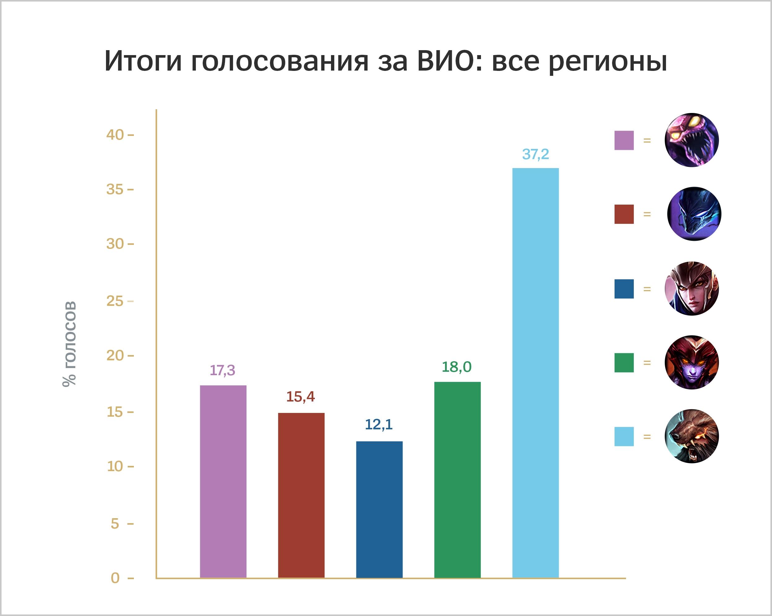 VGU_Voting_Results_RU.jpg