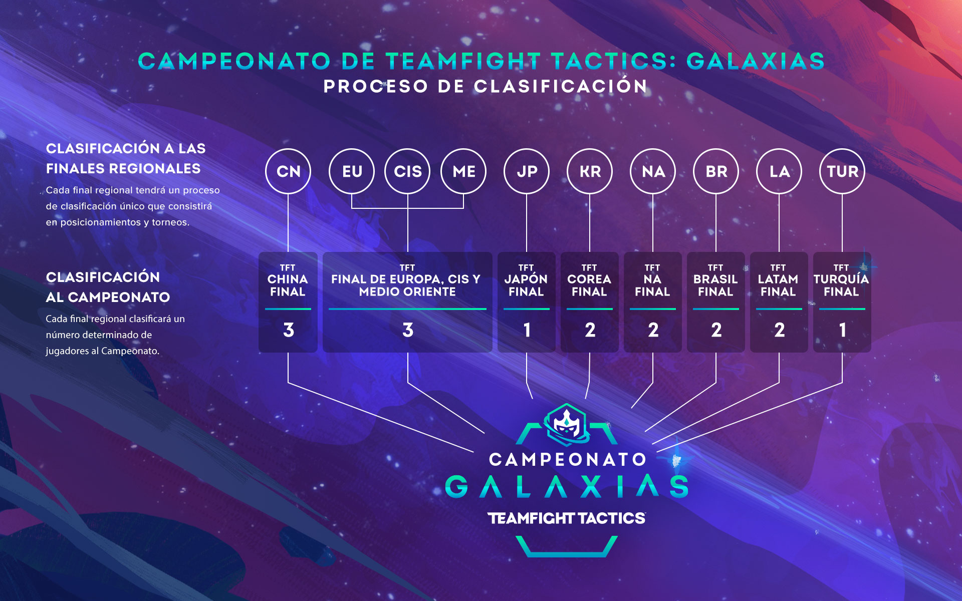 tft-qualificationprocess-graphic-v2_LATAM.jpg