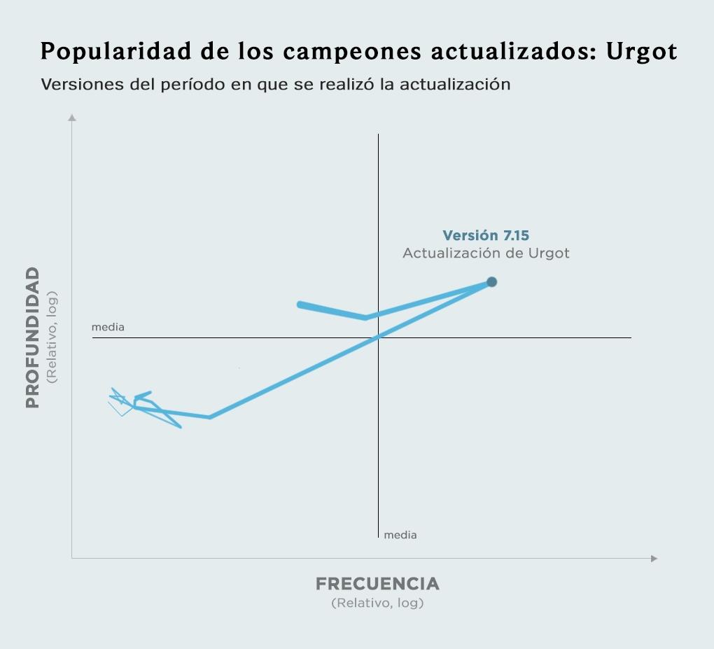 3_graph-updatedchamps_ES_q4qx2i7u3f311j11o5xf.jpg