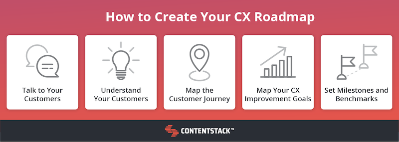 how-to-create-your-cx-roadmap.png