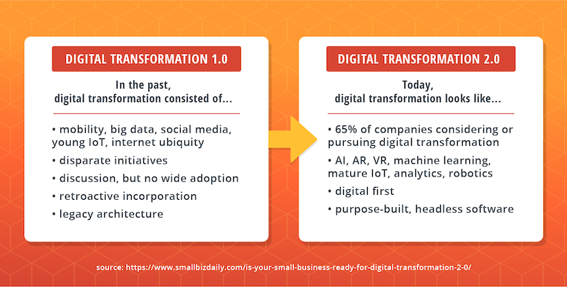 digital-transformation-old-to-new.png