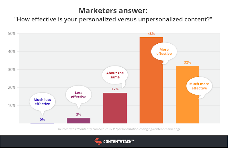 marketers-answer-personalized-content-graph.png
