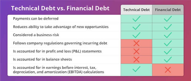technical-vs-financial-debt.png