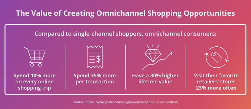the-value-of-creating-omnichannel-shopping-opportunities.png