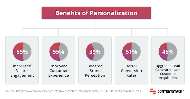 benefits-of-personalization-stats.png