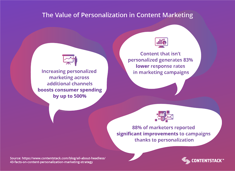 the-value-of-personalization-in-content-marketing.png