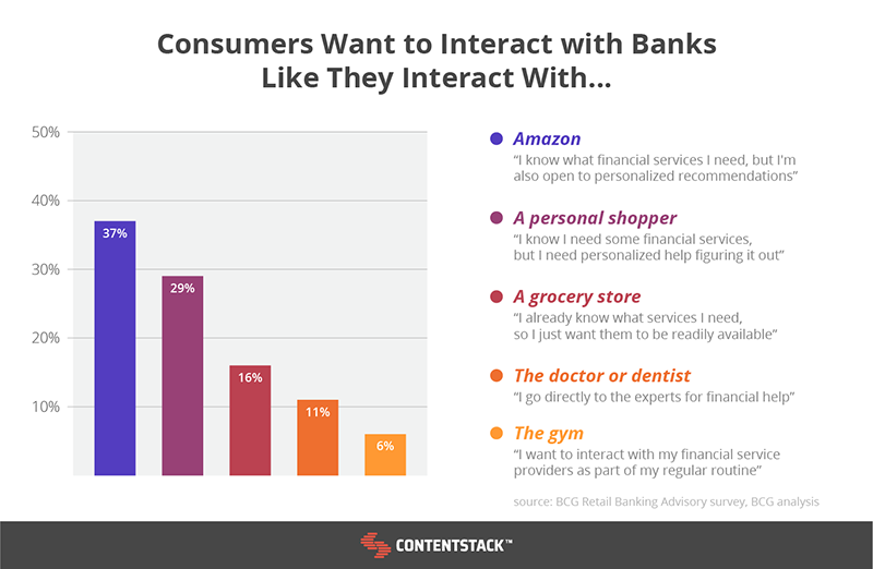 consumers-interacting-with-banks-stats.png