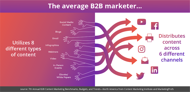 average-b2b-marketer-graphic.png