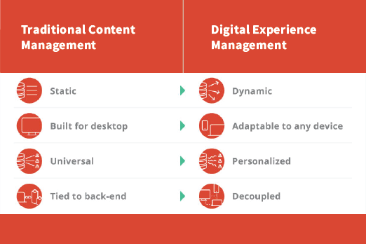 cs-digital-experience-gap-cms-vs-dxp-hero.png