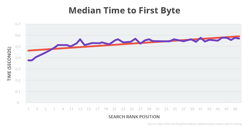 median-time-to-byte-graph.png