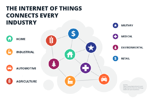 the-internet-of-things-diagram.png