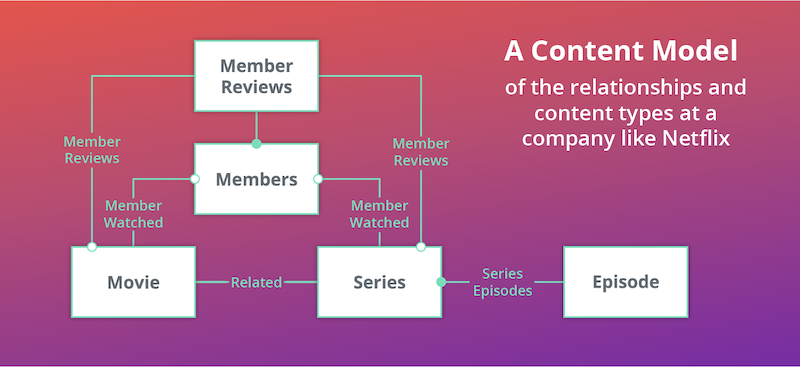 a-content-model-example.png