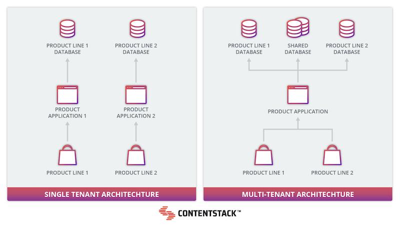 multi-tenant-architechture-comparison.png