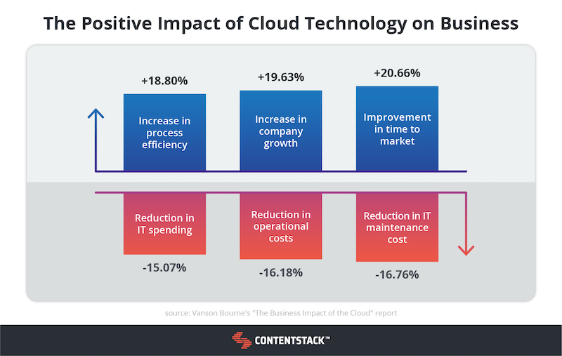 impact-of-cloud-technology-chart.png