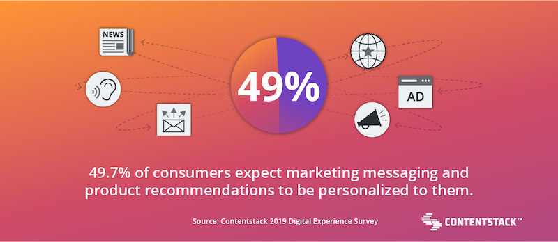 consumers-expect-marketing-messaging.png