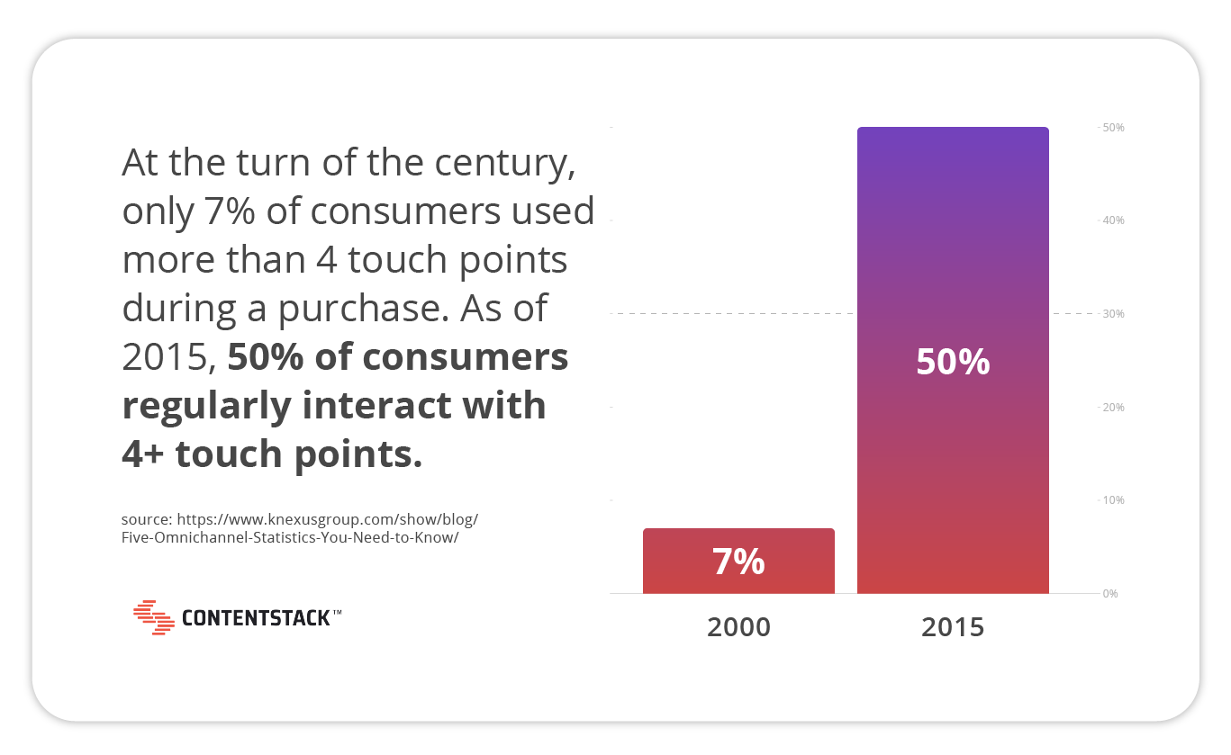 increase-of-customer-touchpoints.png