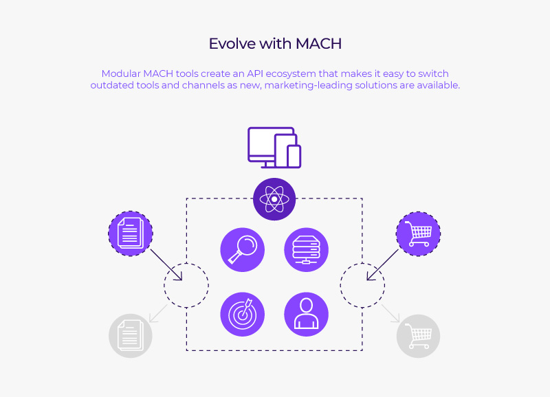 uk-research-evolve-with-mach-api-diagram.jpg