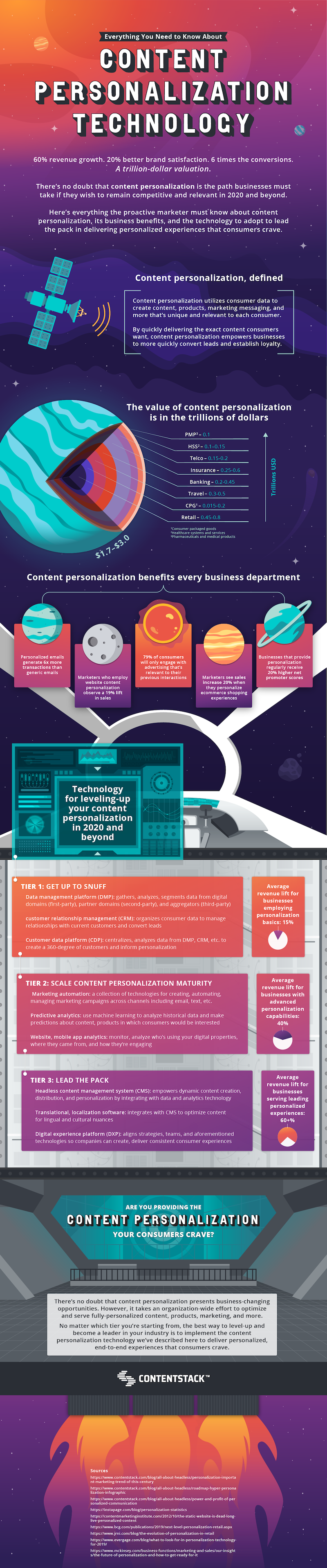 content-personalization-technology-infographic.png