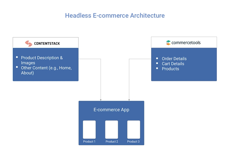 headless-ecommerce-architecture.jpg