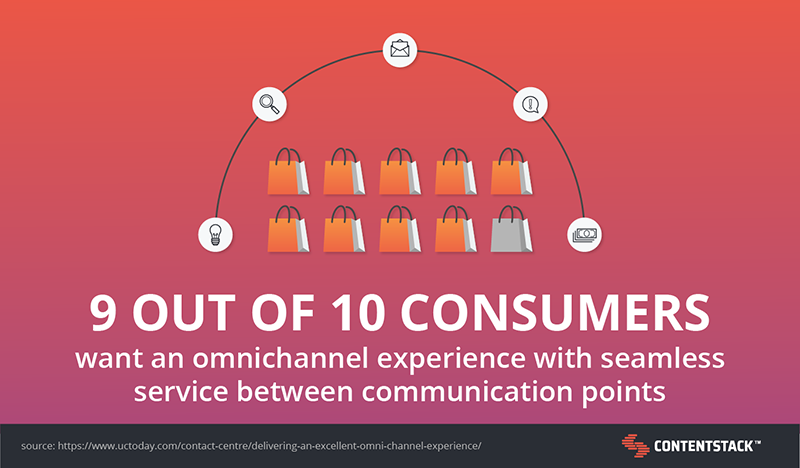 consumers-want-omnichannel-experiences.png
