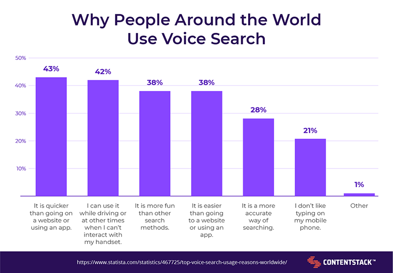 why-people-use-voice-search.png