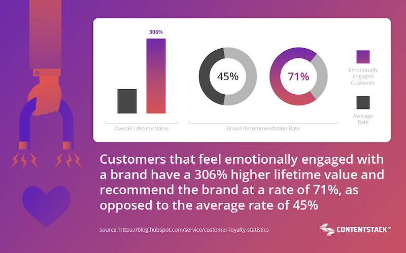 emotionally-engaged-customer-stats.png