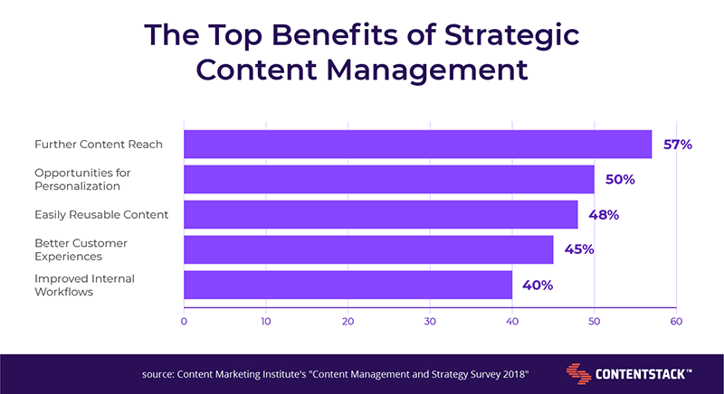 top-benefits-of-strategic-content-management.png