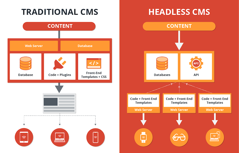 Traditional-vs-Headless-CMS.png