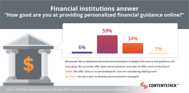 financial-institution-personalization-survey.png