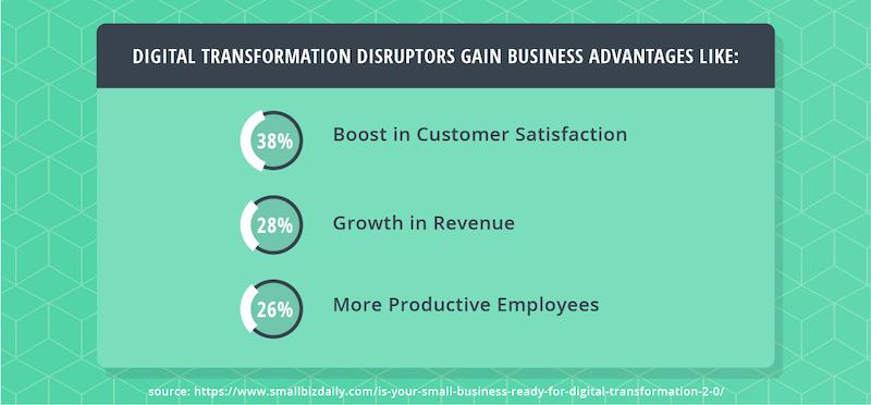 digital-transformation-disruptor-advantages.png
