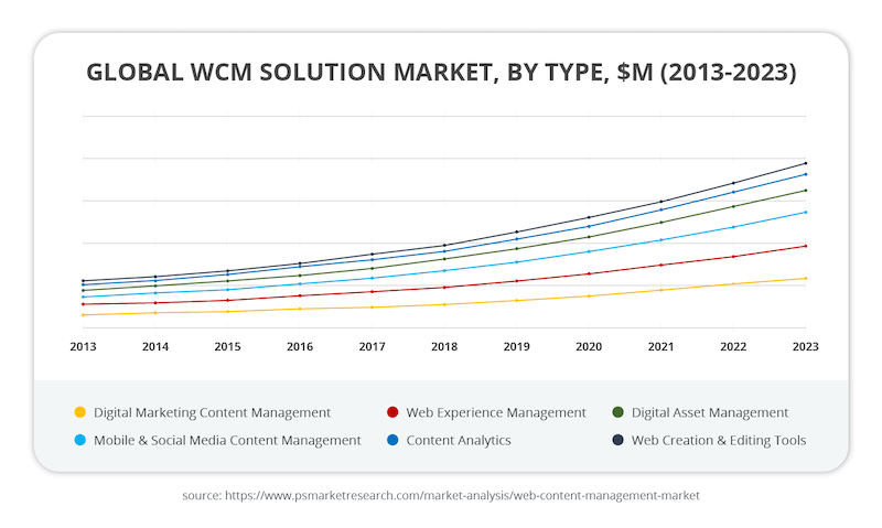 global-wcm-solution-market.png