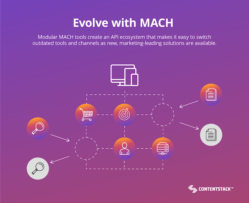 evolve-with-mach-ecosystem-diagram.png