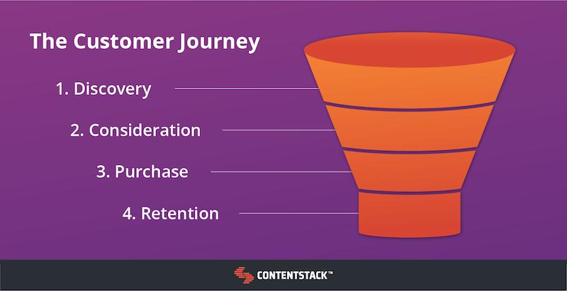 customer-journey-funnel-diagram.png