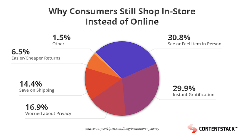 why-consumers-shop-in-store-pie-chart.png