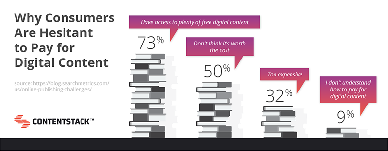 why-consumers-are-hesitant-to-pay-for-digital-content.png