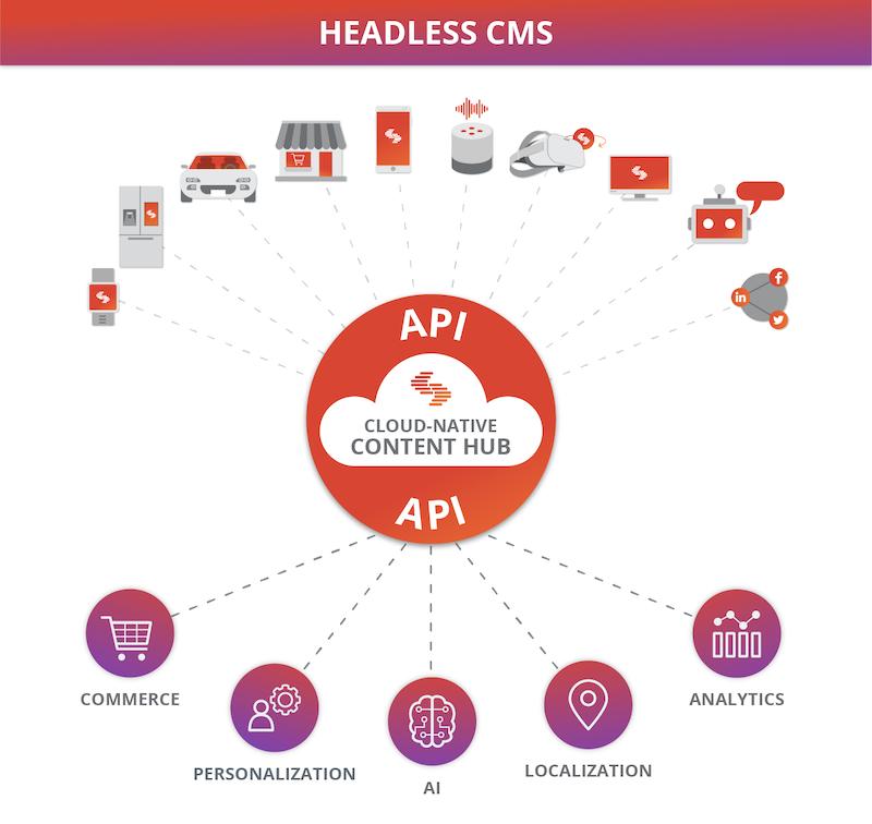 headless-cms-content-hub-contentstack-digram.png