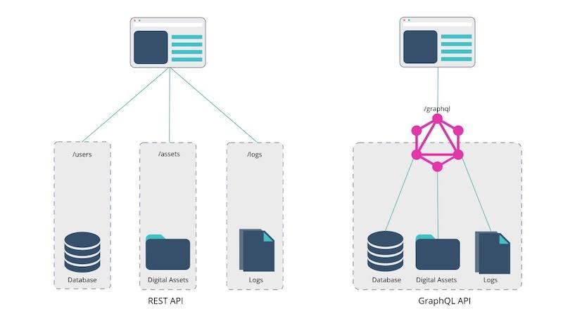 graphql-rest-api-diagram.jpeg