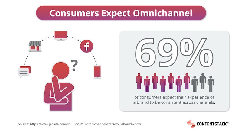 consumers-expect-omnichannel-stat.png