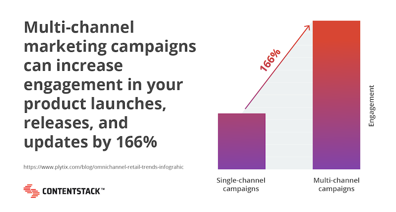 multi-channel-marketing-campaign-increase-chart.png