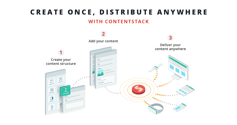 contentstack-model-content-distribution.png