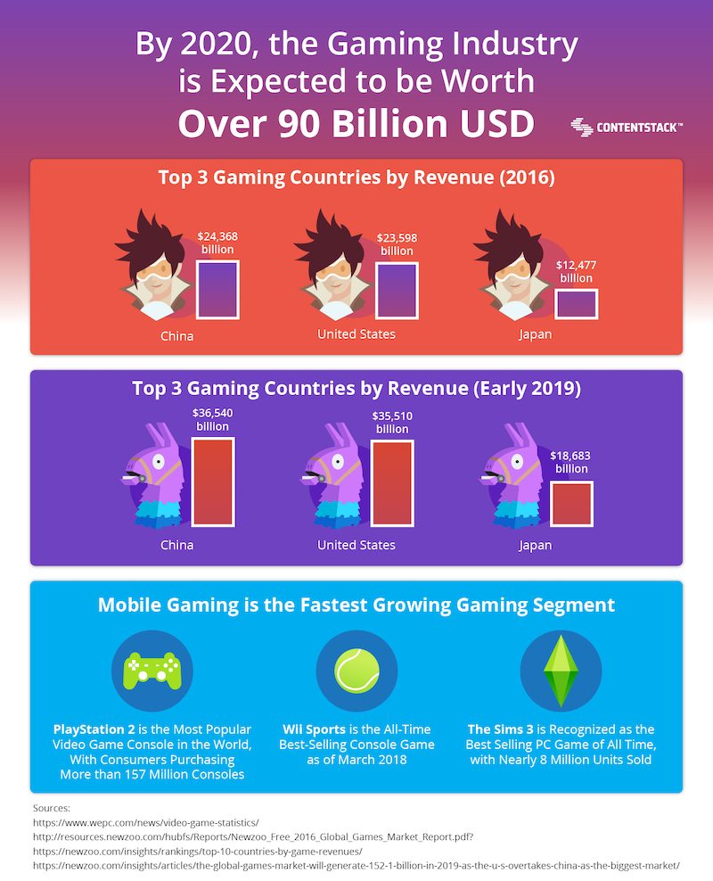 gaming-industry-2020-stats.png
