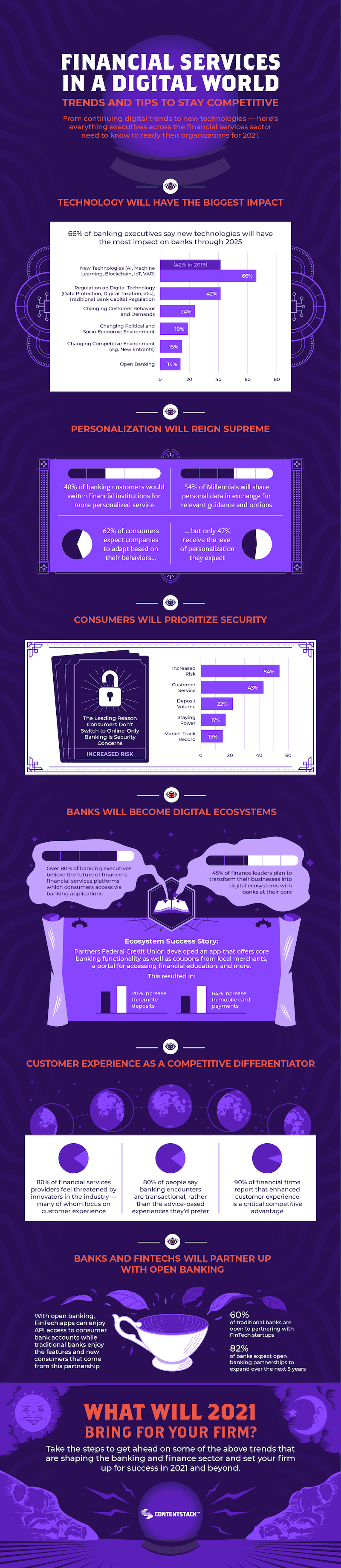 financial-services-digital-trends-infographic.png