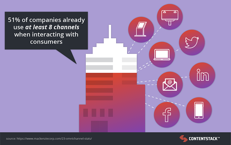 companies-using-multiple-channels.png