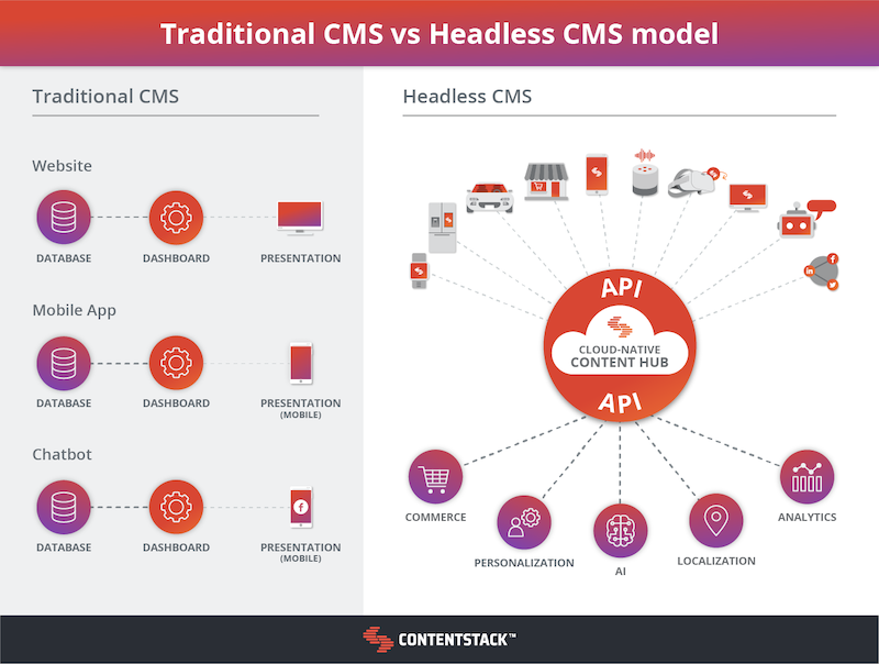 traditional-vs-headless-cms-diagram.png